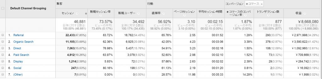 GoogleAnalytics_チャネル(経由)別売上