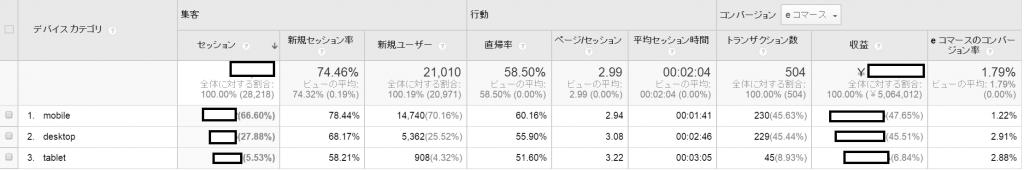 GoogleAnalytics_デバイス別売上