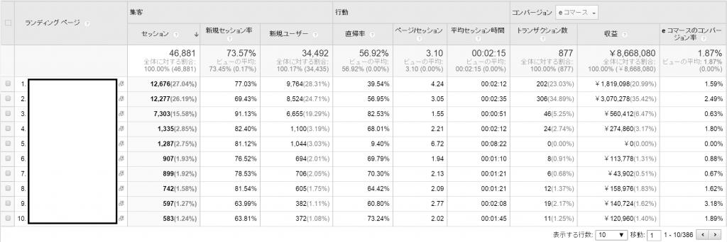 GoogleAnalytics_LP(経由)別売上