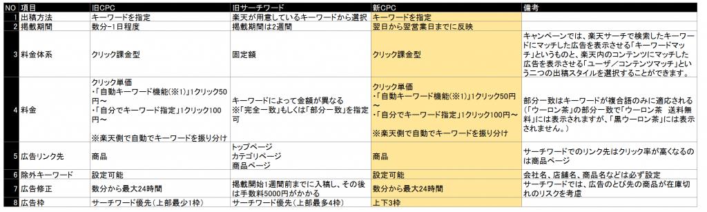 楽天CPCとサーチワード比較
