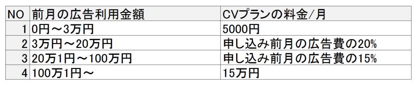 ストアマッチのCVプラン料金表